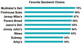 panera bread value chain
