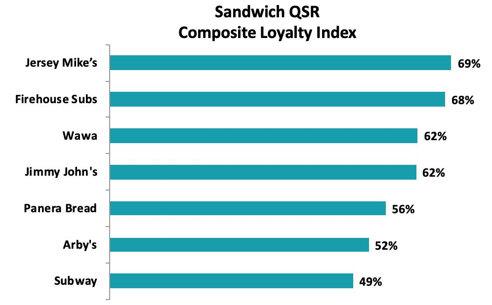 America's Favorite Quick-Service Restaurants Revealed in Latest Market Force Information Study