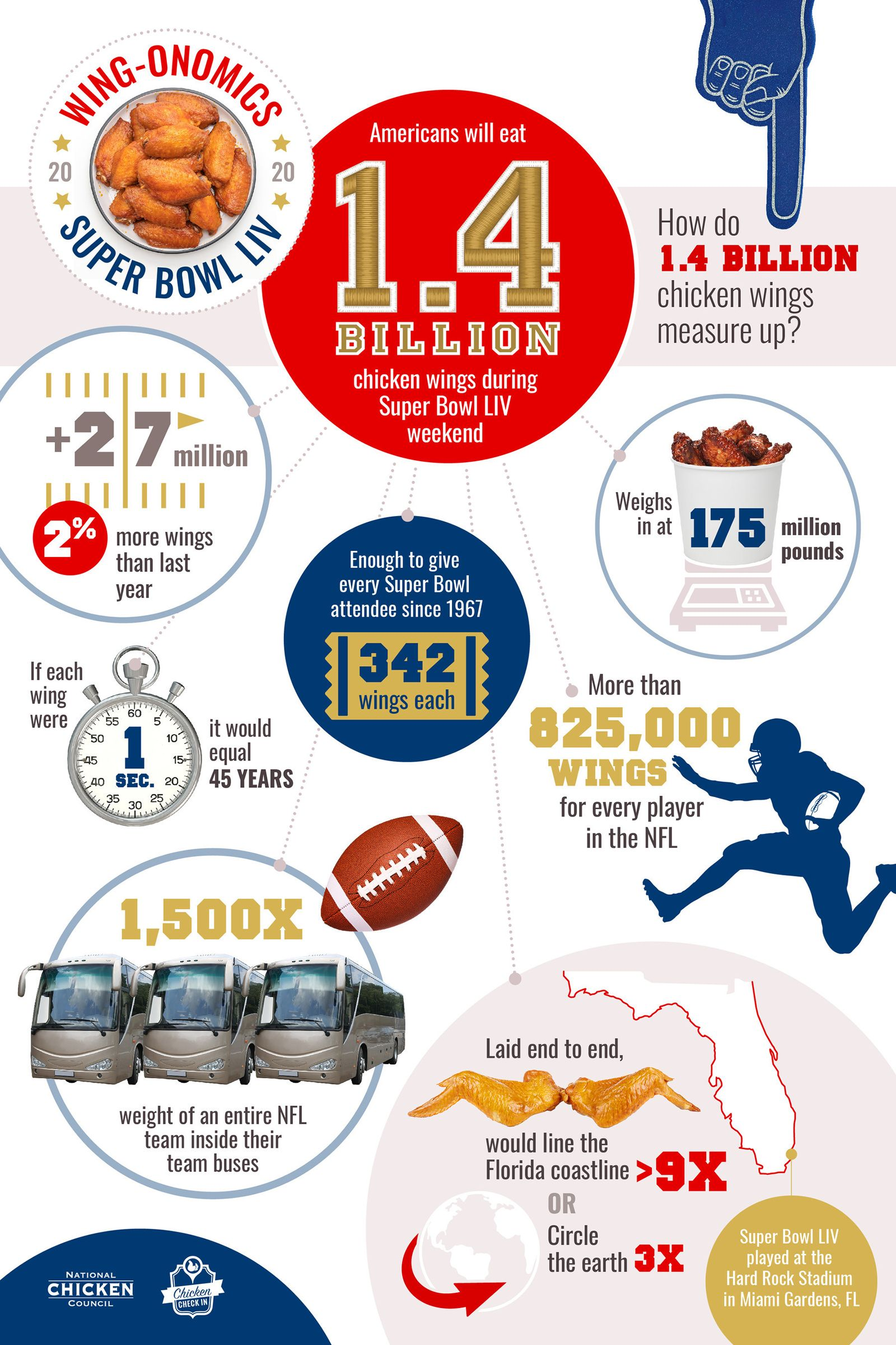 Americans to Eat Record 1.4 Billion Chicken Wings for Super Bowl LIV infographic